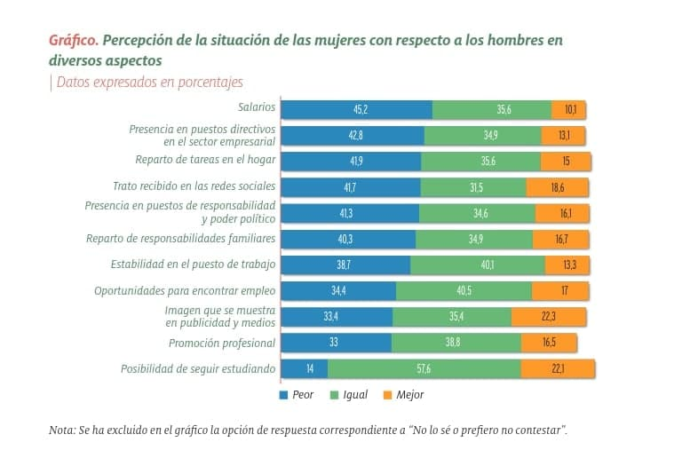 Perception of the situation of women with respect to men among young people in Spain