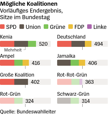 Possible government coalitions in light of final results. With die Linke out of parliament, the chances are getting lower for the SPD.