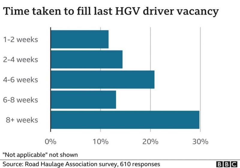 Time spent by companies to find a driver to replace a driver who is leaving